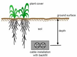 Soil Thermal Conductivity